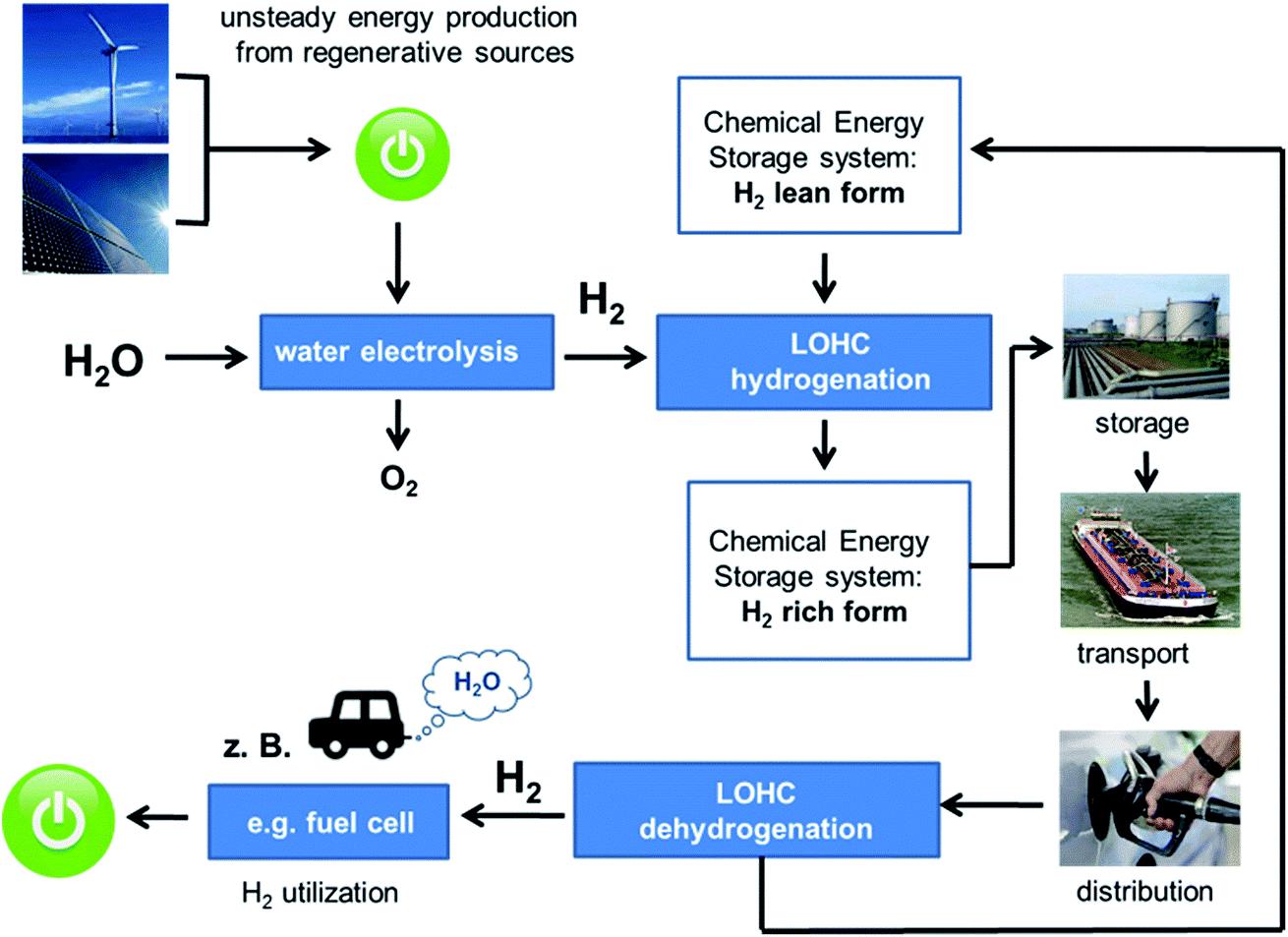 Wasserstoff Und Energie Lehrstuhl Für Chemische